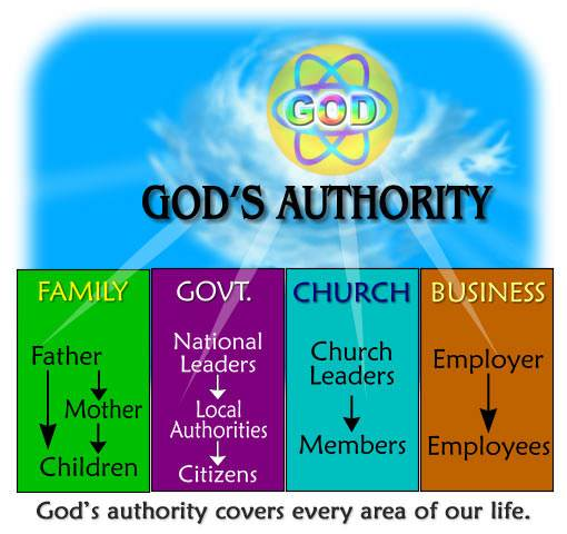God's Delegated Authority - Lesson 11 in Practical Christian