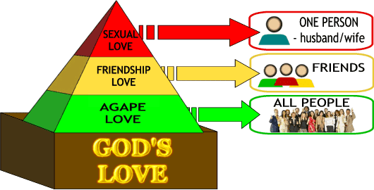the three types of love The bible speaks of different types of love what are they what kind of love does god have in comparison to humans.