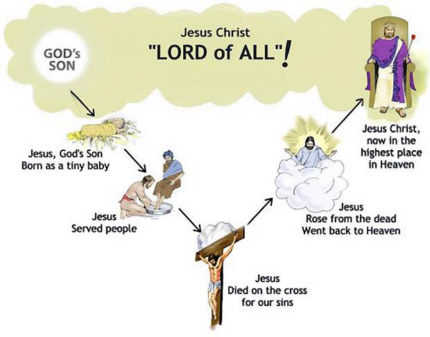 Jesus Christ Is Quot Lord Of All Quot Winners Series 1 Lesson 9